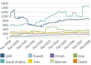 Smaller markets lead Gulf index growth