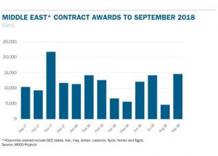 Middle East contract awards: September 2018